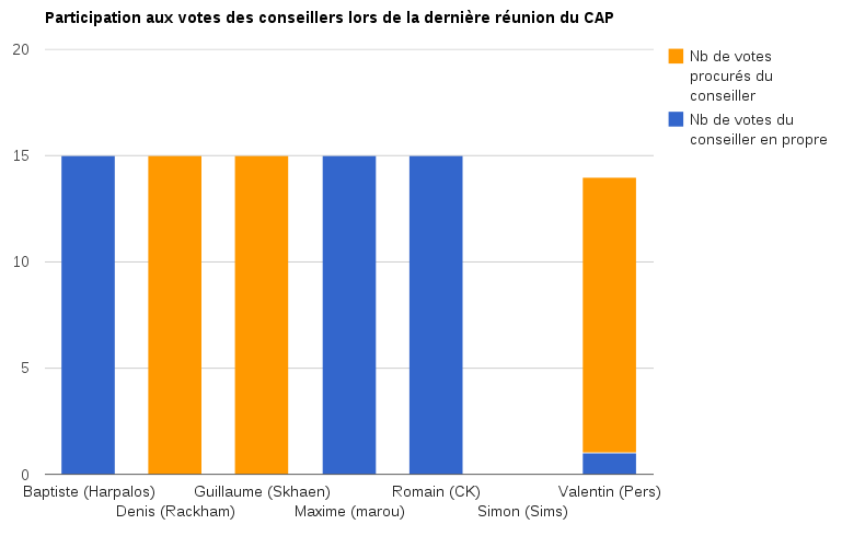 Analyse votes CAP 8-10-2012.png